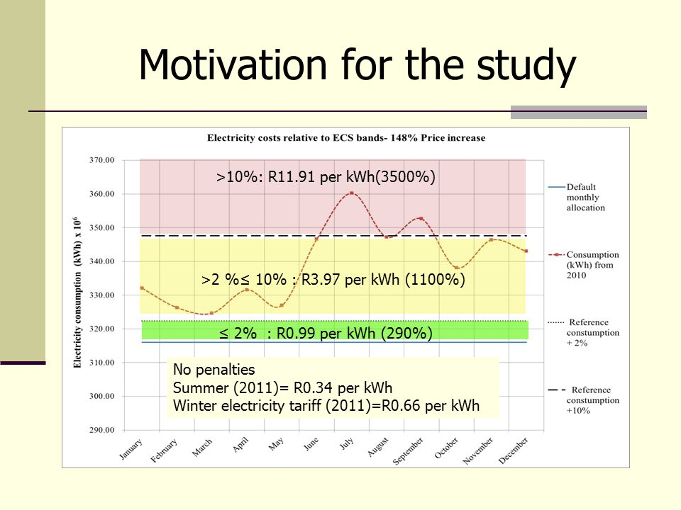 Motivation for the study ≤ 2% : R0.99 per kWh (290%) No penalties Summer (2011)= R0.34 per kWh Winter electricity tariff (2011)=R0.66 per kWh >2 %≤ 10