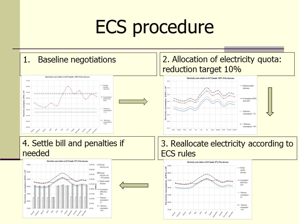 ECS procedure 1.Baseline negotiations 2. Allocation of electricity quota: reduction target 10% 3. Reallocate electricity according to ECS rules 4. Set