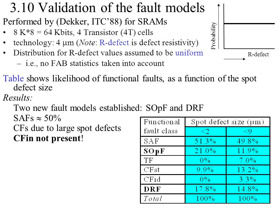 3.10 Validation of the fault models Performed by (Dekker, ITC'88) for SRAMs 8 K*8 = 64 Kbits, 4 Transistor (4T) cells technology: 4  m (Note: R-defec