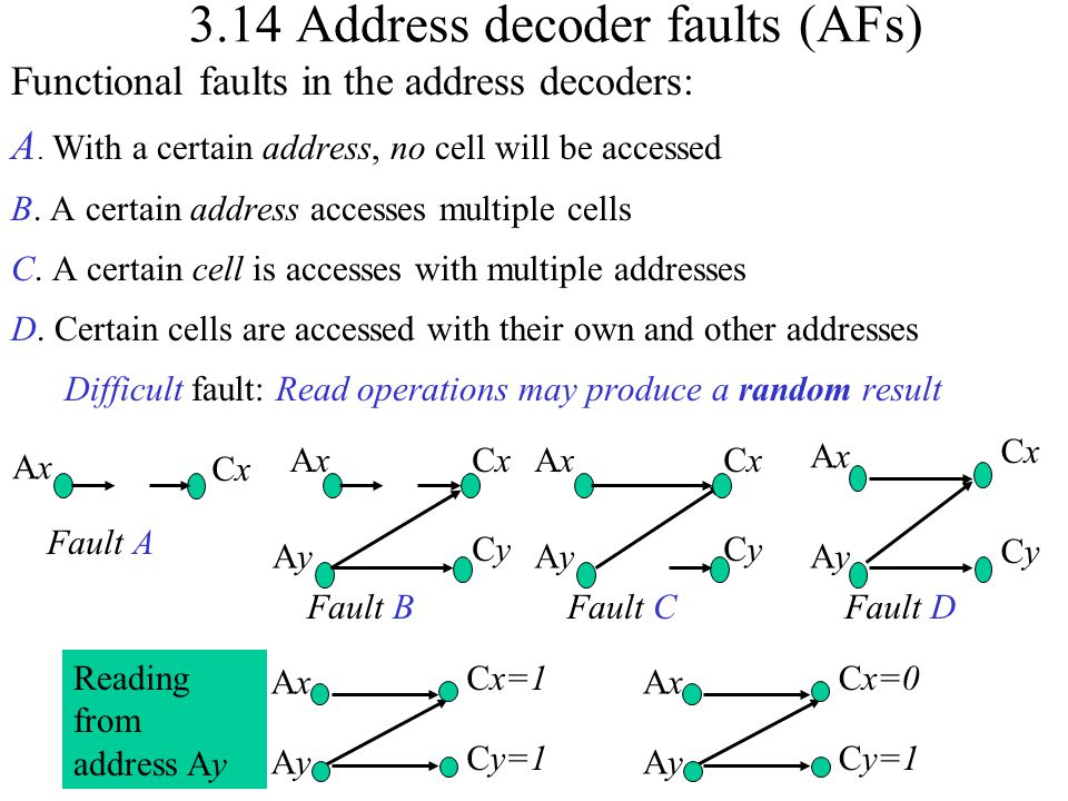 3.14 Address decoder faults (AFs) Functional faults in the address decoders: A. With a certain address, no cell will be accessed B. A certain address