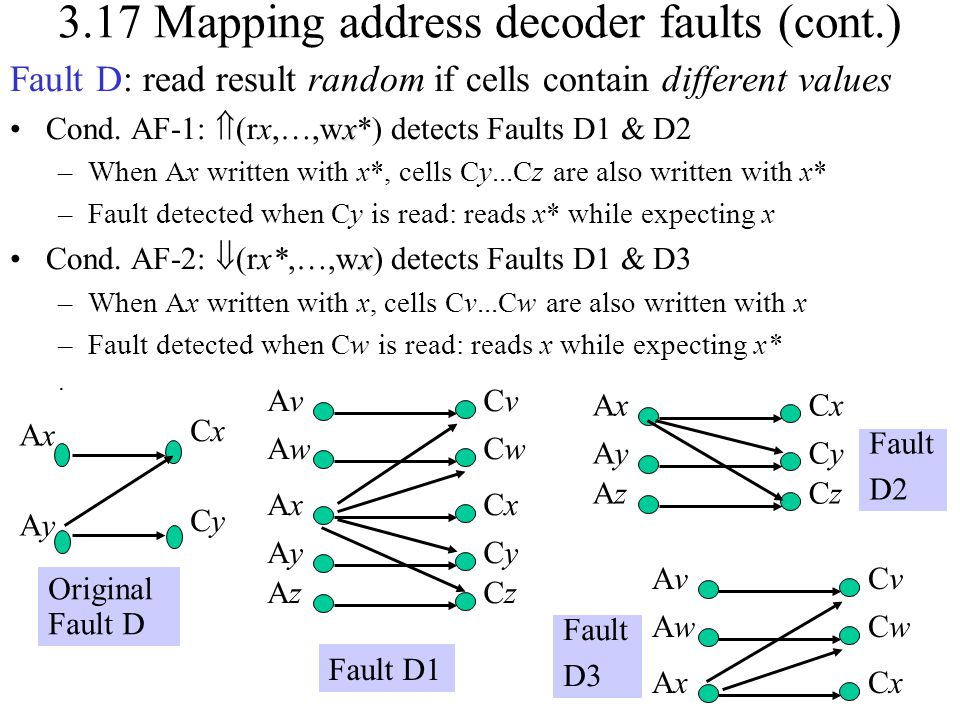 3.17 Mapping address decoder faults (cont.) Fault D: read result random if cells contain different values xCond. AF-1:  (rx,…,wx*) detects Faults D1