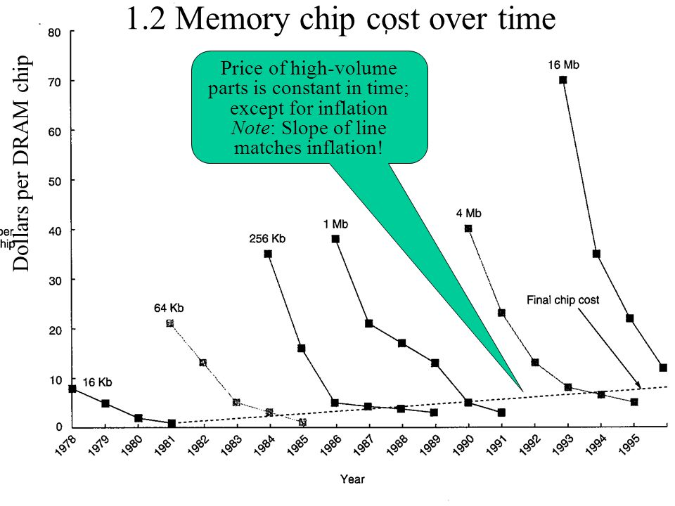 1.2 Memory chip cost over time Dollars per DRAM chip Price of high-volume parts is constant in time; except for inflation Note: Slope of line matches