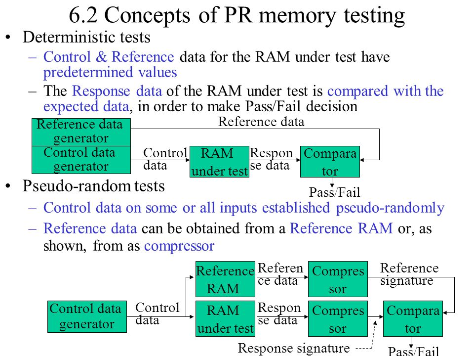 6.2 Concepts of PR memory testing Deterministic tests –Control & Reference data for the RAM under test have predetermined values –The Response data of
