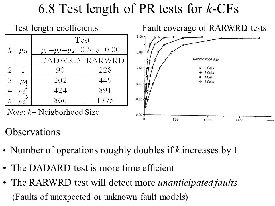 6.8 Test length of PR tests for k-CFs Observations Number of operations roughly doubles if k increases by 1 The DADARD test is more time efficient The