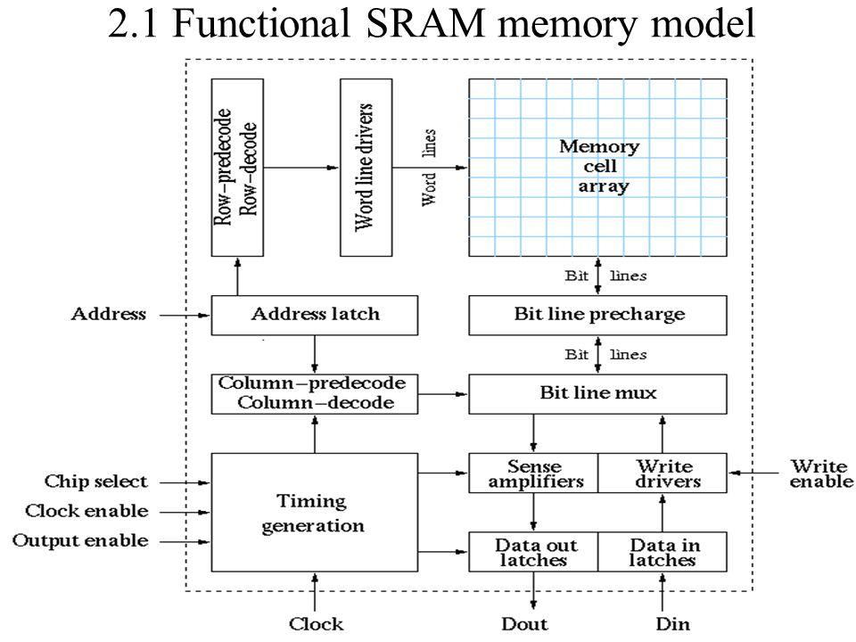 2.1 Functional SRAM memory model Fig. 4.2 pag. 35