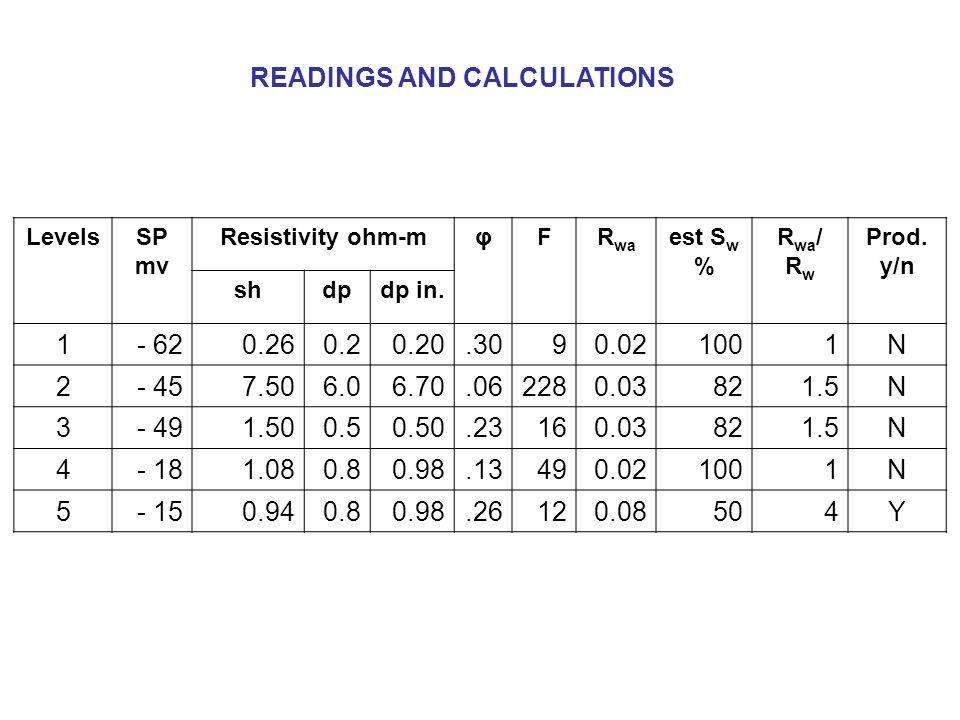 READINGS AND CALCULATIONS LevelsSP mv Resistivity ohm-mφFR wa est S w % R wa / R w Prod.
