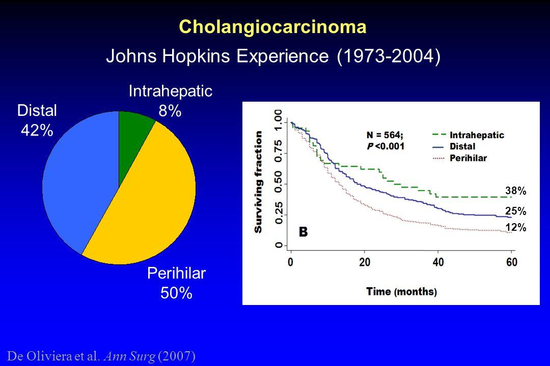De Oliviera et al. Ann Surg (2007) Cholangiocarcinoma Johns Hopkins Experience (1973-2004) Intrahepatic 8% Distal 42% Perihilar 50% 12% 25% 38%