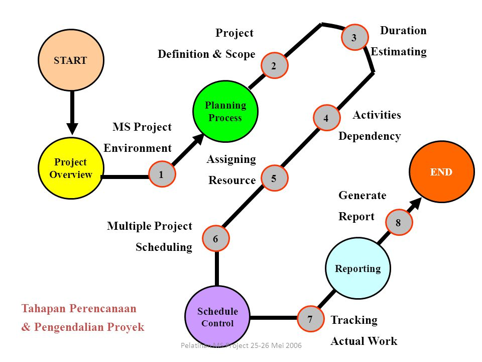 START Project Overview Project Definition & Scope Duration Estimating Activities Dependency 8 Generate Report Tracking Actual Work END Tahapan Perencanaan & Pengendalian Proyek 1 MS Project Environment 6 5 Schedule Control Multiple Project Scheduling Planning Process 2 4 7 3 Assigning Resource Reporting Pelatihan MS Project 25-26 Mei 2006
