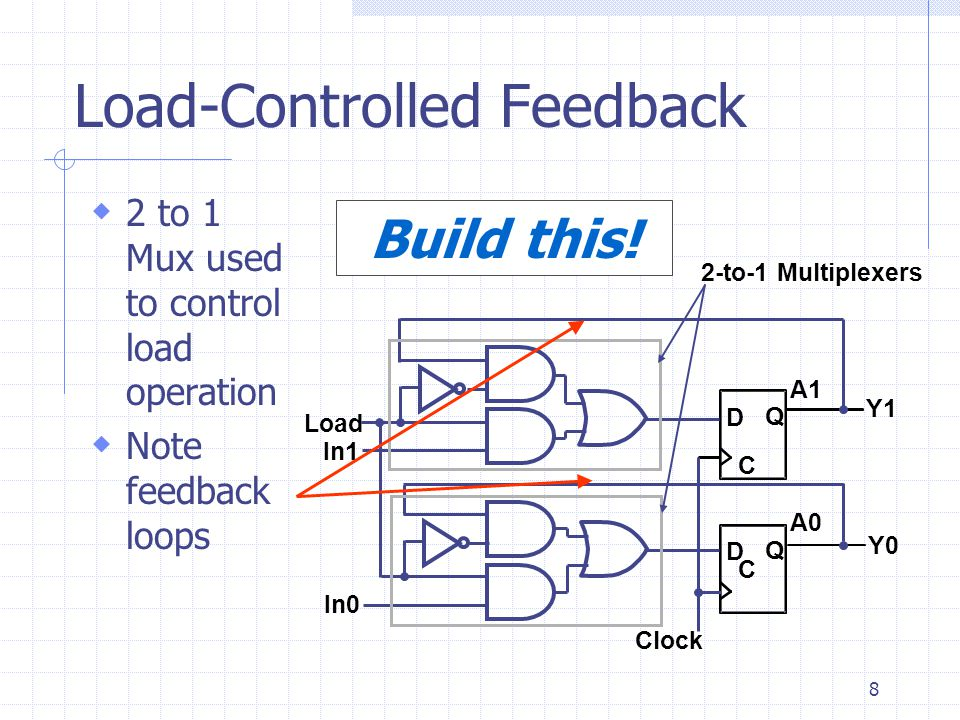 8  2 to 1 Mux used to control load operation  Note feedback loops Load-Controlled Feedback C D Q C D Q Clock In0 In1 A1 A0 Y1 Y0 Load 2-to-1 Multiplexers Build this!