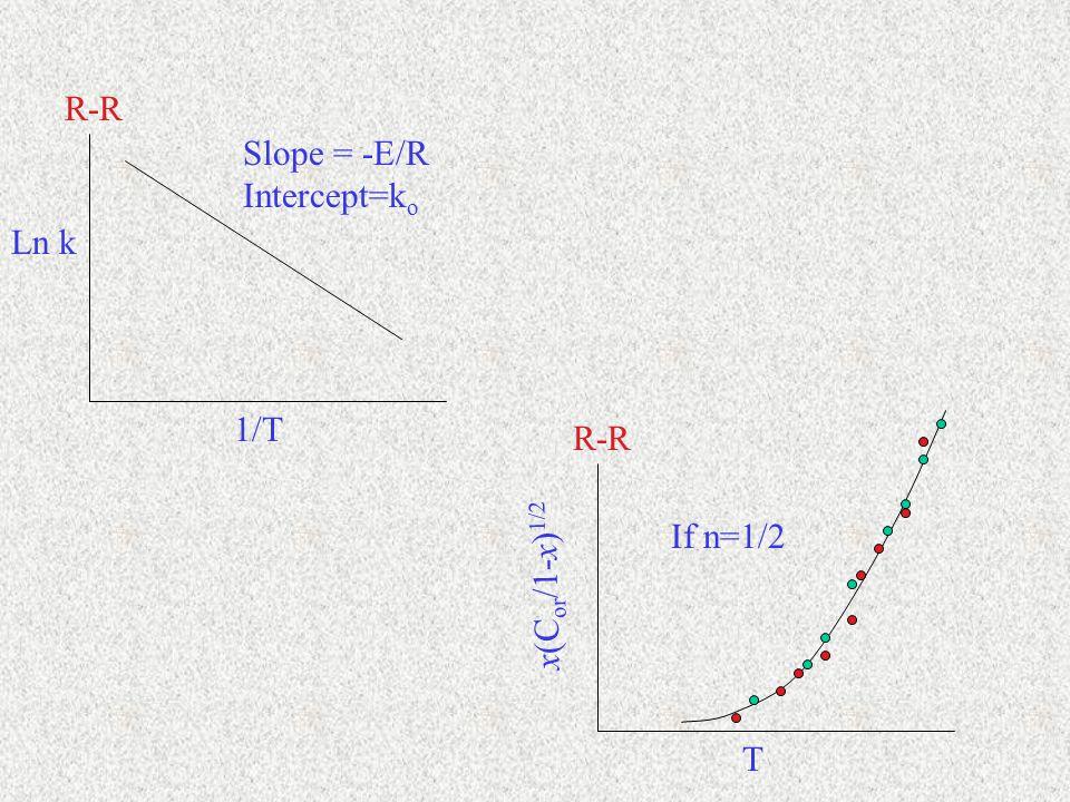 1/T Slope = -E/R Intercept=k o R-R Ln k T R-R x(C or /1-x) 1/2 If n=1/2