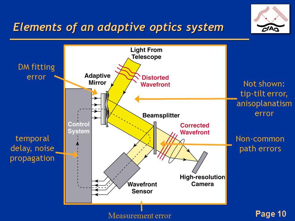 Page 10 Elements of an adaptive optics system temporal delay, noise propagation DM fitting error Measurement error Not shown: tip-tilt error, anisopla