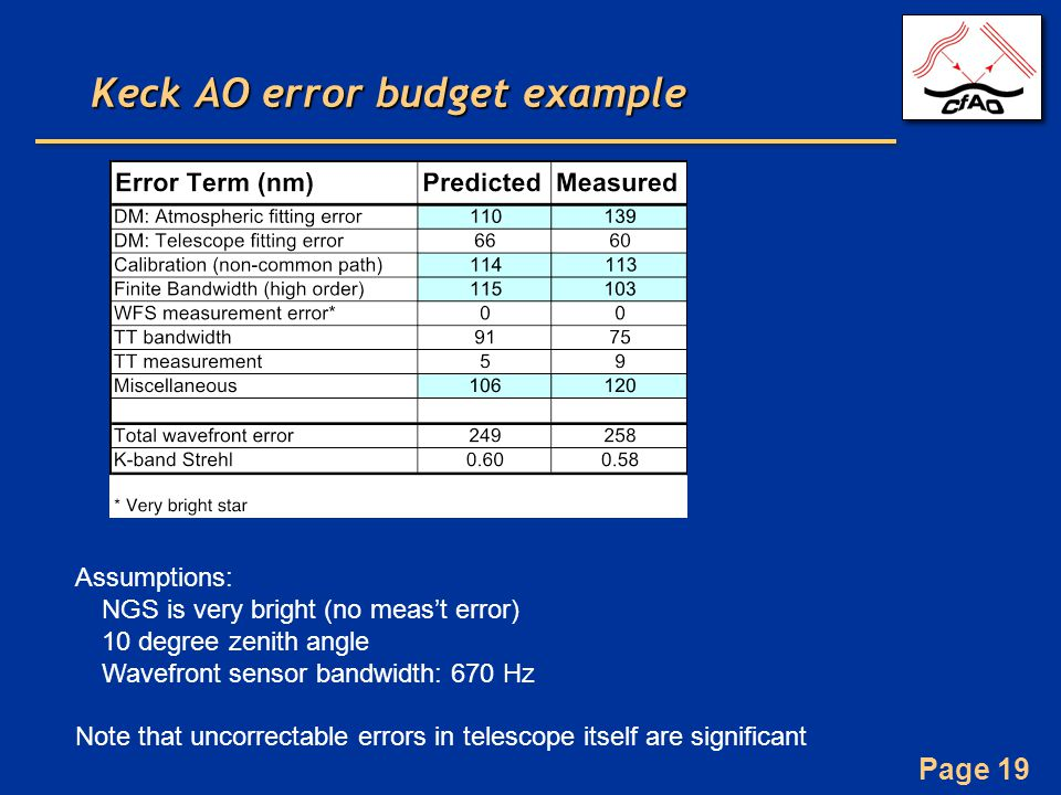 Page 19 Keck AO error budget example Assumptions: NGS is very bright (no meas't error) 10 degree zenith angle Wavefront sensor bandwidth: 670 Hz Note