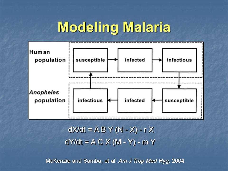 Modeling Malaria McKenzie and Samba, et al. Am J Trop Med Hyg.