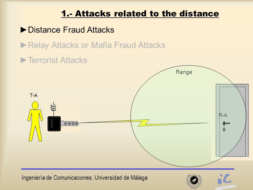 Ingeniería de Comunicaciones, Universidad de Málaga 1.- Attacks related to the distance ►Distance Fraud Attacks ►Relay Attacks or Mafia Fraud Attacks ►Terrorist Attacks Range T-A R-A