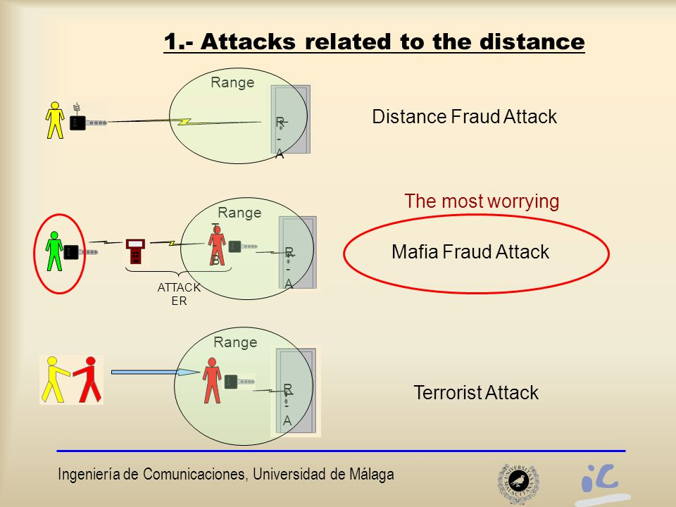 Ingeniería de Comunicaciones, Universidad de Málaga 5.- Novel protocol with void-challenges How to modify this protocol to make it resistant to terrorist attacks Two targets ►Reduced processing delay (short and invariant) ►Low cost solution: modify as less as possible the ordinary cards.The complexity must fall on the reader We give up the idea of avoiding distance fraud attacks  We would need too much BW and fast logic We focus on avoiding the most worrying attacks  Relay attacks