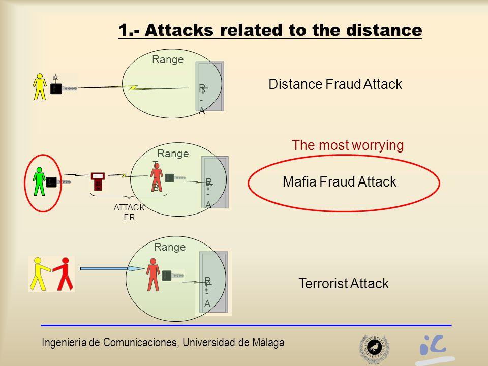 Ingeniería de Comunicaciones, Universidad de Málaga 1.- Attacks related to the distance Range R-AR-A R-AR-A R-AR-A R-AR-A R-AR-A T-BT-B ATTACK ER Distance Fraud Attack Mafia Fraud Attack Terrorist Attack The most worrying
