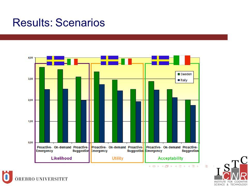 Results: Scenarios