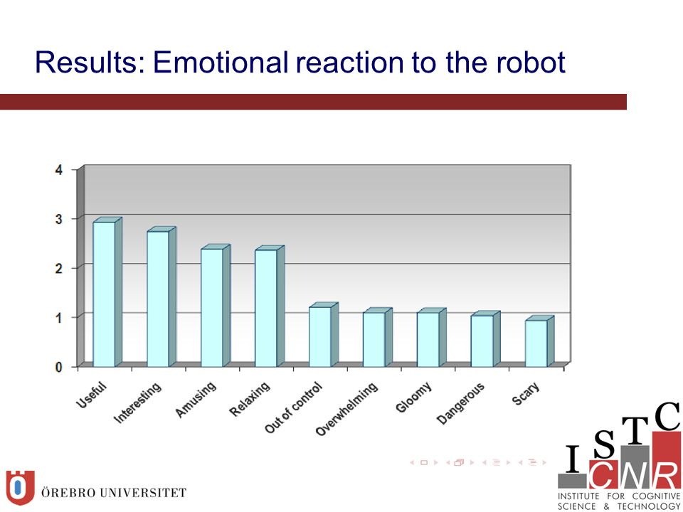 Results: Emotional reaction to the robot