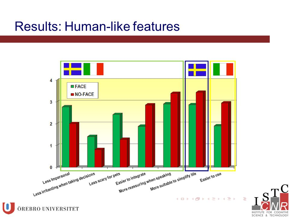 Results: Human-like features