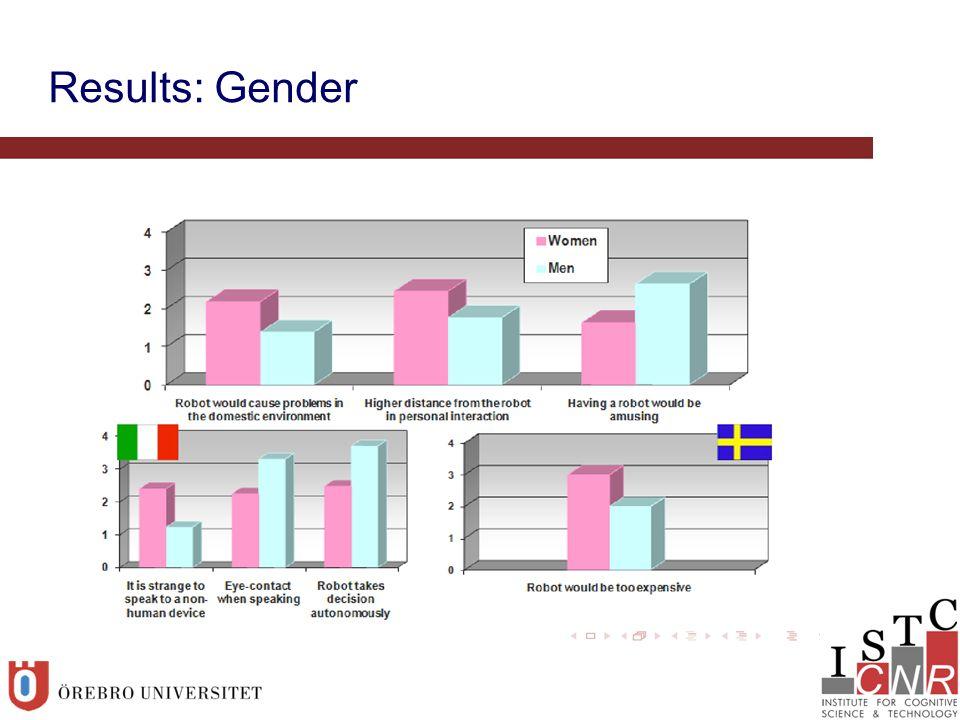 Results: Gender