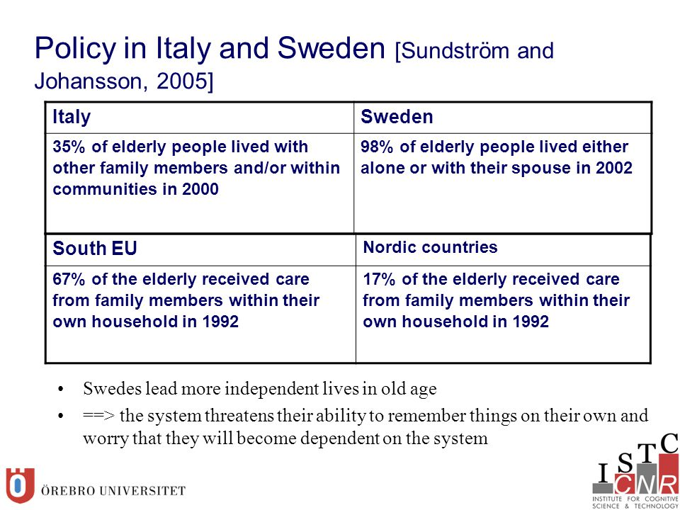 Policy in Italy and Sweden [Sundström and Johansson, 2005] ItalySweden 35% of elderly people lived with other family members and/or within communities