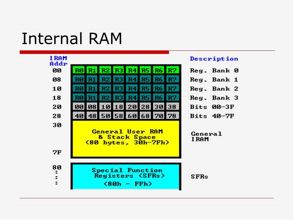 Basic Registers  Accumulator  R registers  B register  Data Pointer (DPTR) – 16-bit register  Program Counter (PC) – 16-bit register  Stack Pointer (SP)