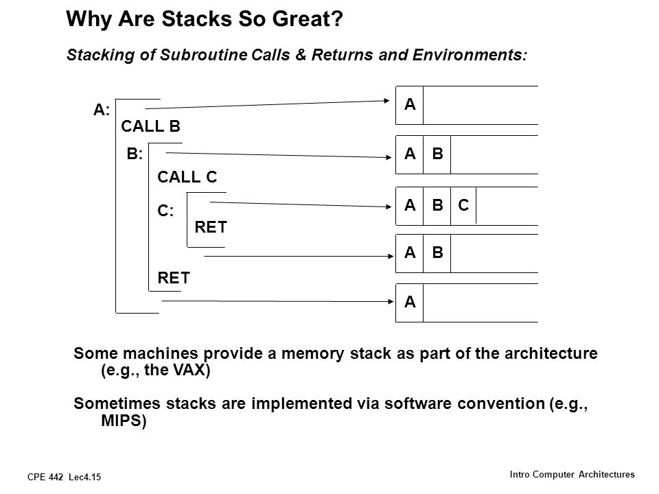 CPE 442 Lec4.15 Intro Computer Architectures Why Are Stacks So Great? Stacking of Subroutine Calls & Returns and Environments: A: CALL B CALL C C: RET