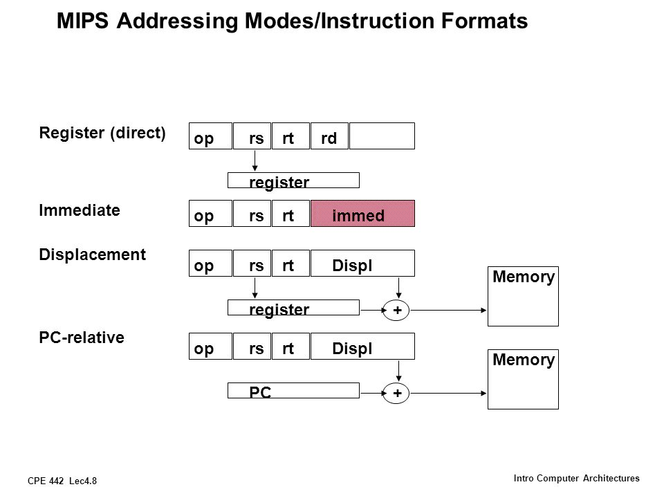 CPE 442 Lec4.8 Intro Computer Architectures MIPS Addressing Modes/Instruction Formats oprsrtrd Displ register Register (direct) oprsrt register Displa