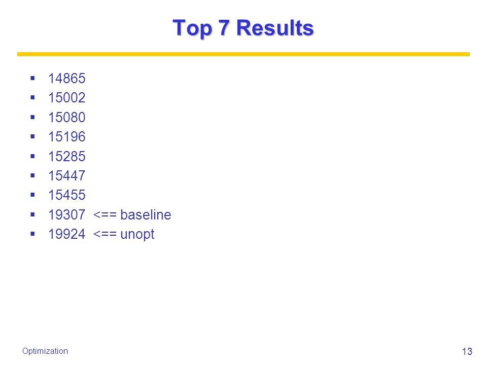 13 Optimization Top 7 Results  14865  15002  15080  15196  15285  15447  15455  19307 <== baseline  19924 <== unopt