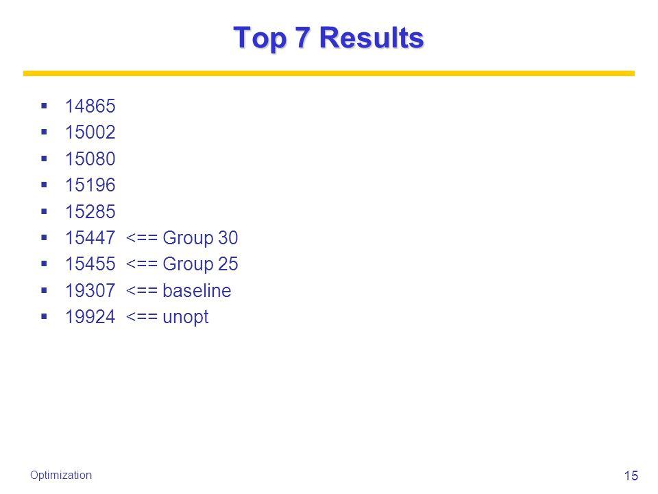 15 Optimization Top 7 Results  14865  15002  15080  15196  15285  15447 <== Group 30  15455 <== Group 25  19307 <== baseline  19924 <== unopt