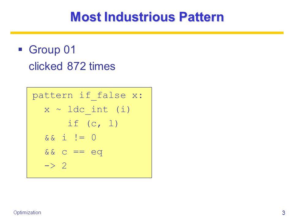 14 Optimization Top 7 Results  14865  15002  15080  15196  15285  15447  15455 <== Group 25  19307 <== baseline  19924 <== unopt