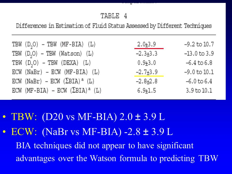 TBW: (D20 vs MF-BIA) 2.0 ± 3.9 L ECW: (NaBr vs MF-BIA) -2.8 ± 3.9 L BIA techniques did not appear to have significant advantages over the Watson formula to predicting TBW