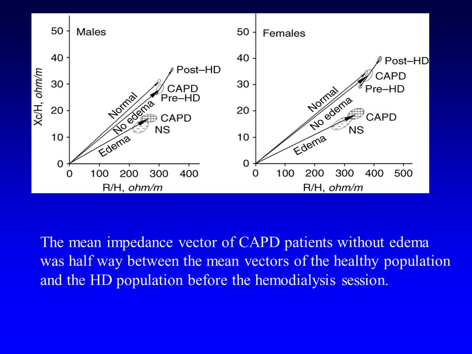 The mean impedance vector of CAPD patients without edema was half way between the mean vectors of the healthy population and the HD population before the hemodialysis session.