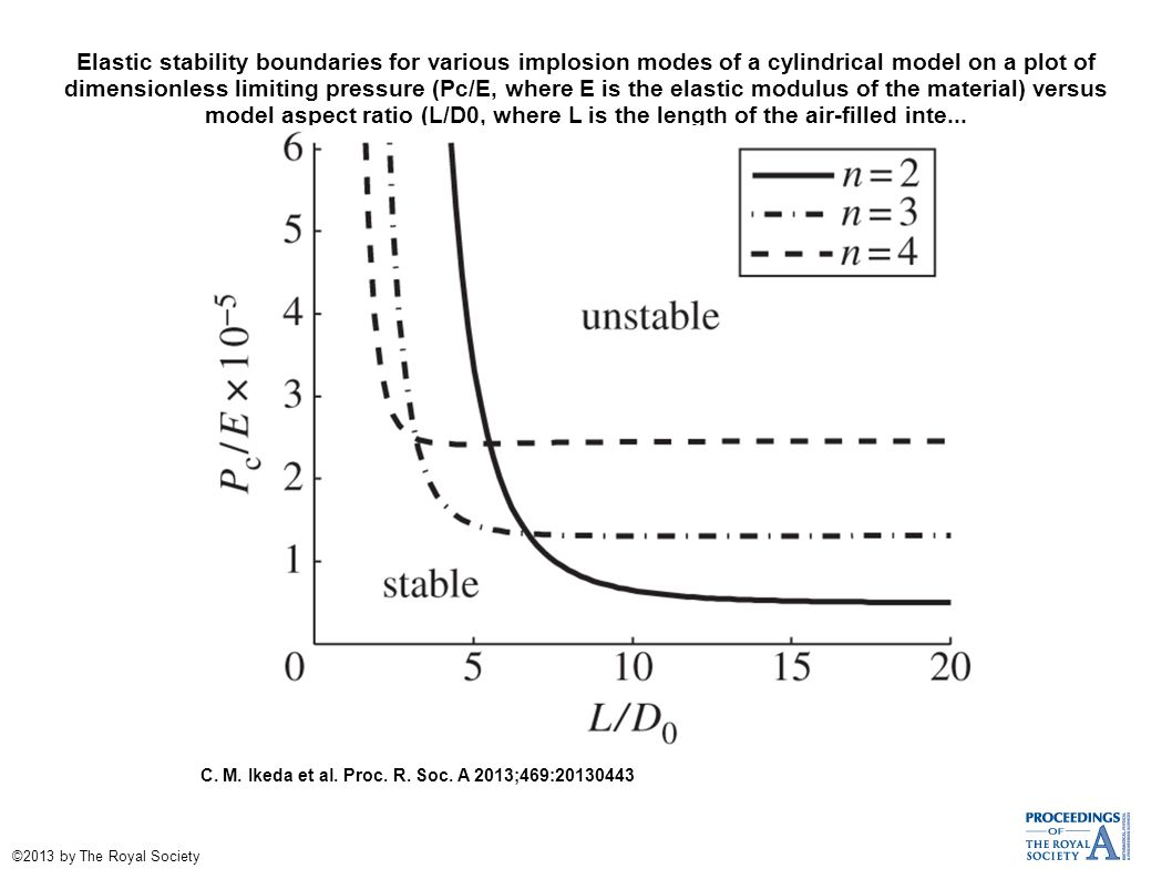 Elastic stability boundaries for various implosion modes of a cylindrical model on a plot of dimensionless limiting pressure (Pc/E, where E is the elastic modulus of the material) versus model aspect ratio (L/D0, where L is the length of the air-filled inte...