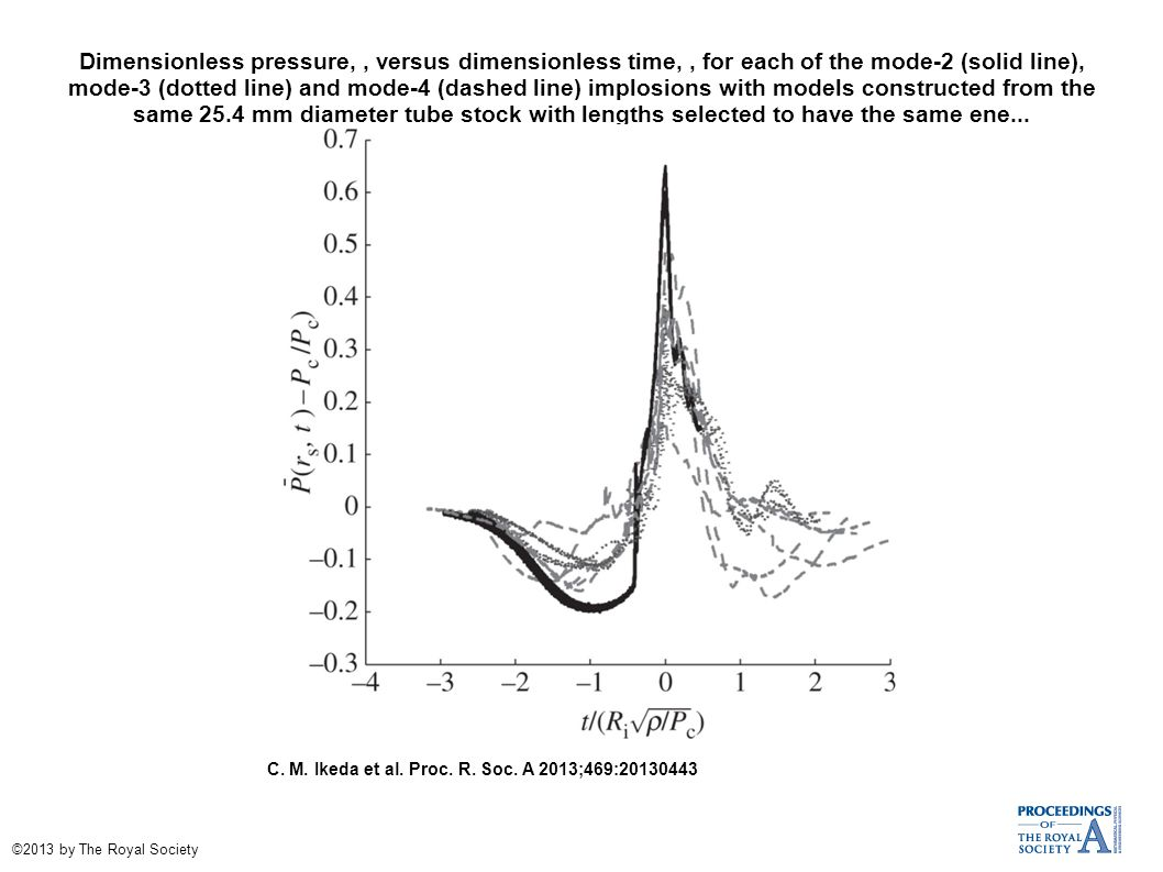 Dimensionless pressure,, versus dimensionless time,, for each of the mode-2 (solid line), mode-3 (dotted line) and mode-4 (dashed line) implosions with models constructed from the same 25.4 mm diameter tube stock with lengths selected to have the same ene...