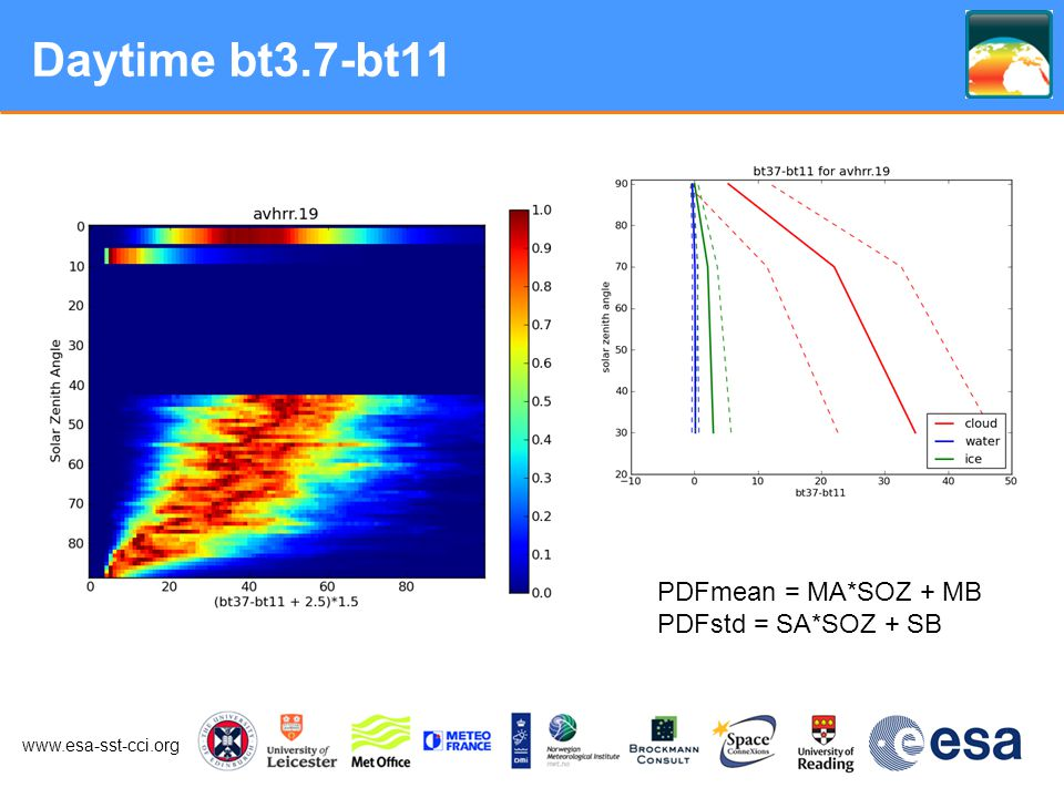 www.esa-sst-cci.org Daytime bt3.7-bt11 PDFmean = MA*SOZ + MB PDFstd = SA*SOZ + SB