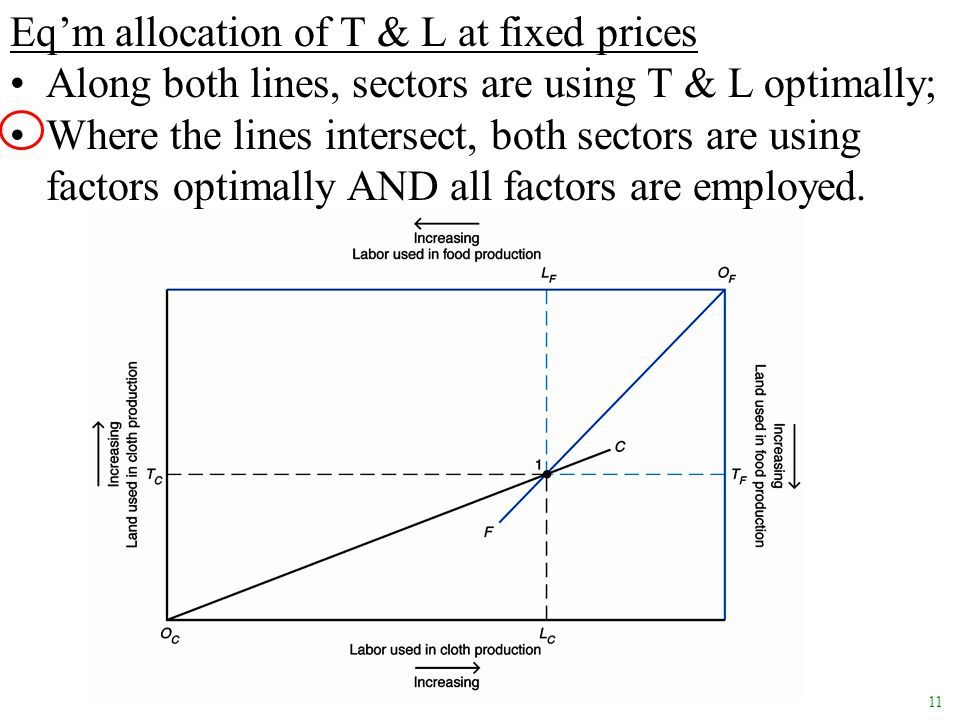 11 Eq'm allocation of T & L at fixed prices Along both lines, sectors are using T & L optimally; Where the lines intersect, both sectors are using fac