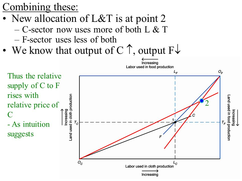 15 Combining these: New allocation of L&T is at point 2 –C-sector now uses more of both L & T –F-sector uses less of both We know that output of C ,