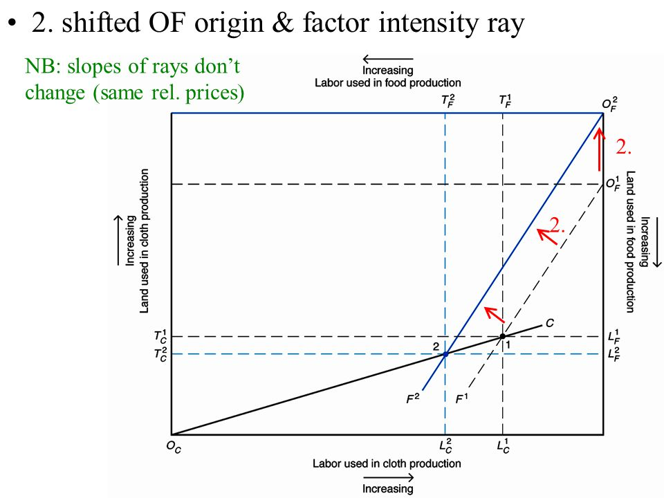 21 2. shifted OF origin & factor intensity ray 2. NB: slopes of rays don't change (same rel. prices)