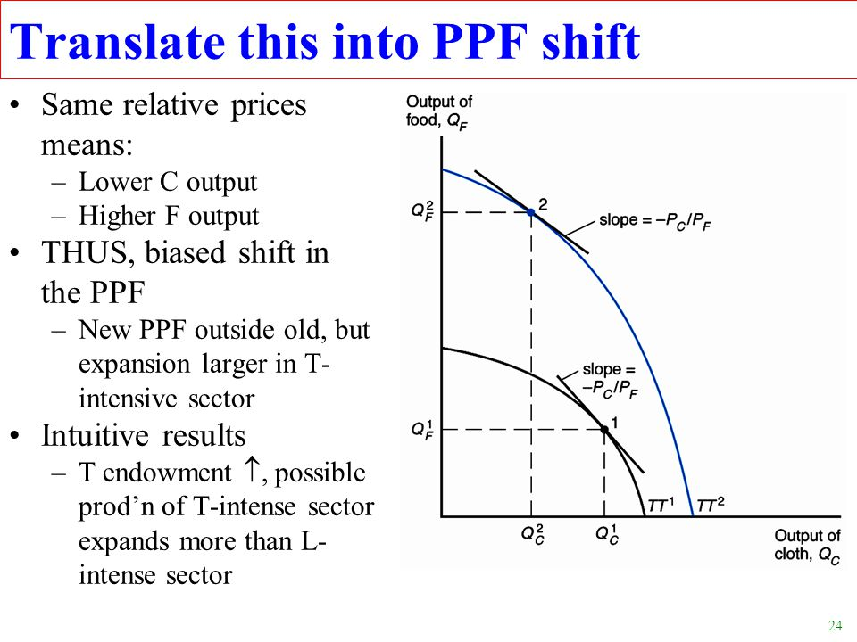 24 Translate this into PPF shift Same relative prices means: –Lower C output –Higher F output THUS, biased shift in the PPF –New PPF outside old, but