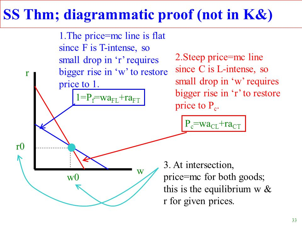 33 SS Thm; diagrammatic proof (not in K&) w r w0 r0 1=P f =wa FL +ra FT 1.The price=mc line is flat since F is T-intense, so small drop in 'r' require