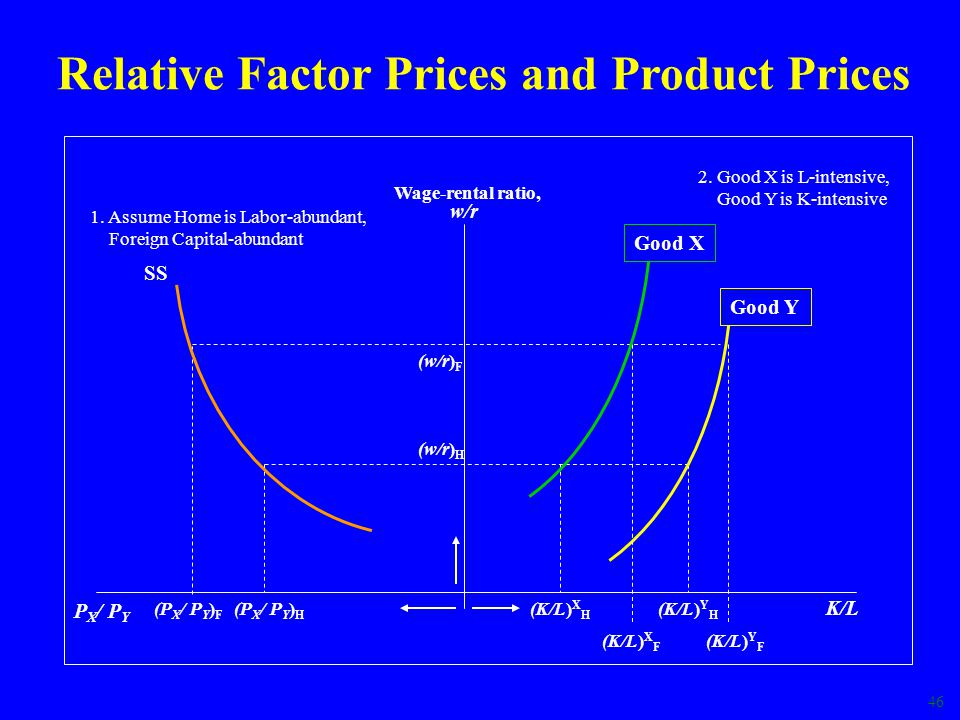 46 Relative Factor Prices and Product Prices w/r P X / P Y K/L Wage-rental ratio, SS (P X / P Y ) H (w/r) H (P X / P Y ) F (w/r) F (K/L) X H (K/L) Y H