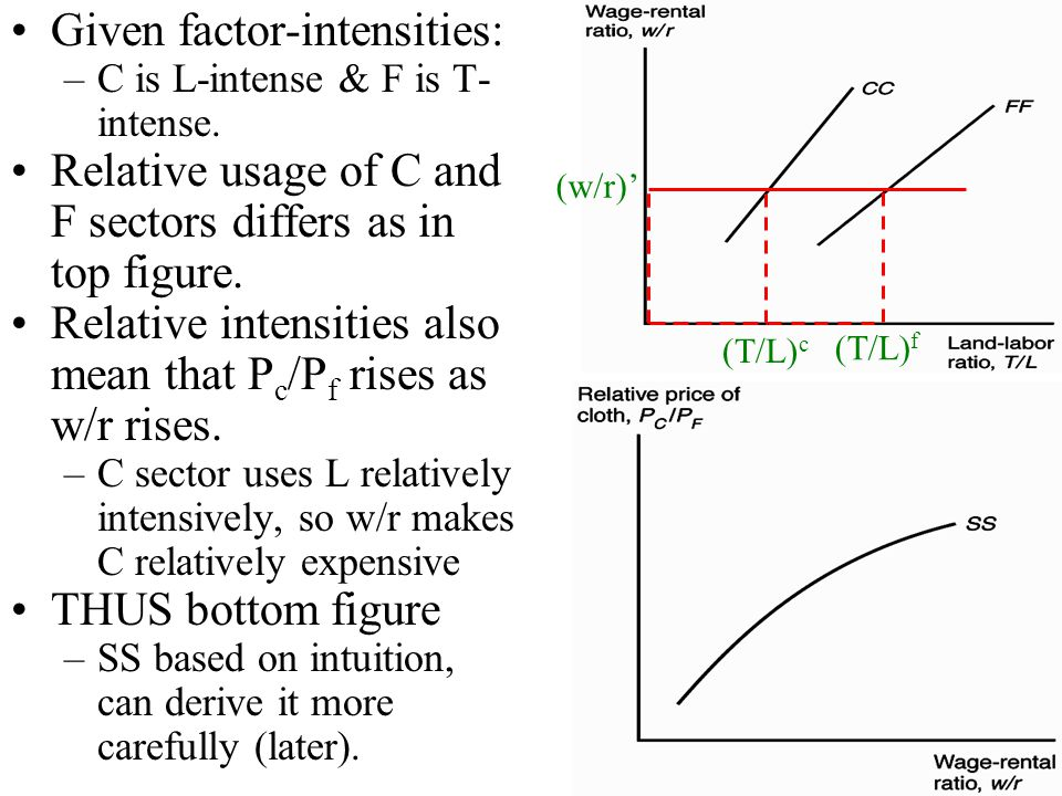 5 Given factor-intensities: –C is L-intense & F is T- intense. Relative usage of C and F sectors differs as in top figure. Relative intensities also m