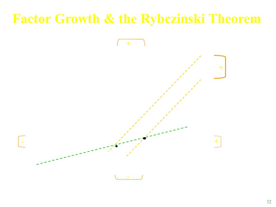 52 Labor, L K0K0 [K/L] H X OXOX Factor Growth & the Rybczinski Theorem [K/L] H Y L0XL0X L0YL0Y K0XK0X K0YK0Y O0YO0Y L1XL1X L1YL1Y K1XK1X K1YK1Y + - -