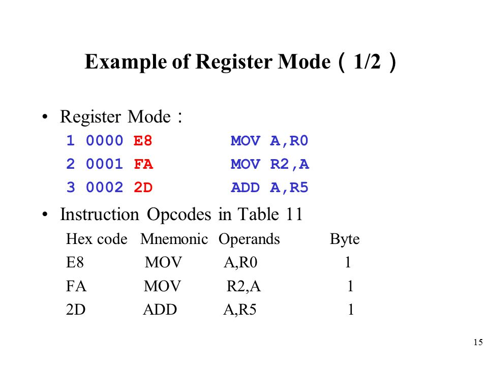 15 Example of Register Mode ( 1/2 ) Register Mode : 1 0000 E8 MOV A,R0 2 0001 FA MOV R2,A 3 0002 2D ADD A,R5 Instruction Opcodes in Table 11 Hex code Mnemonic Operands Byte E8 MOV A,R0 1 FA MOV R2,A 1 2D ADD A,R5 1