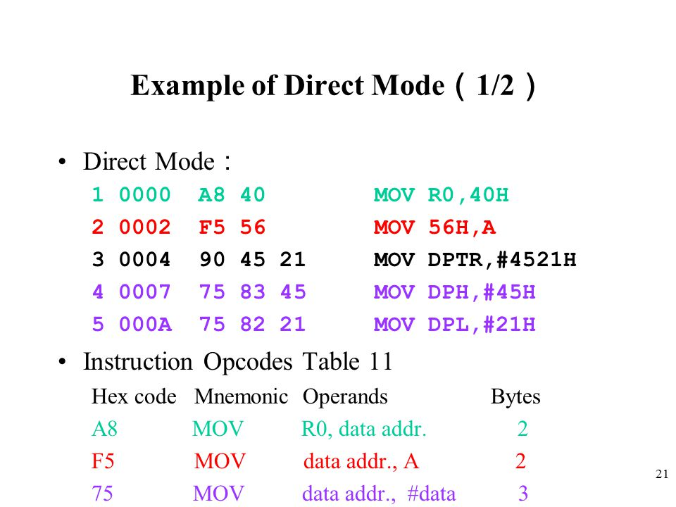 21 Example of Direct Mode ( 1/2 ) Direct Mode : 1 0000 A8 40 MOV R0,40H 2 0002 F5 56 MOV 56H,A 3 0004 90 45 21 MOV DPTR,#4521H 4 0007 75 83 45 MOV DPH,#45H 5 000A 75 82 21 MOV DPL,#21H Instruction Opcodes Table 11 Hex code Mnemonic Operands Bytes A8 MOV R0, data addr.