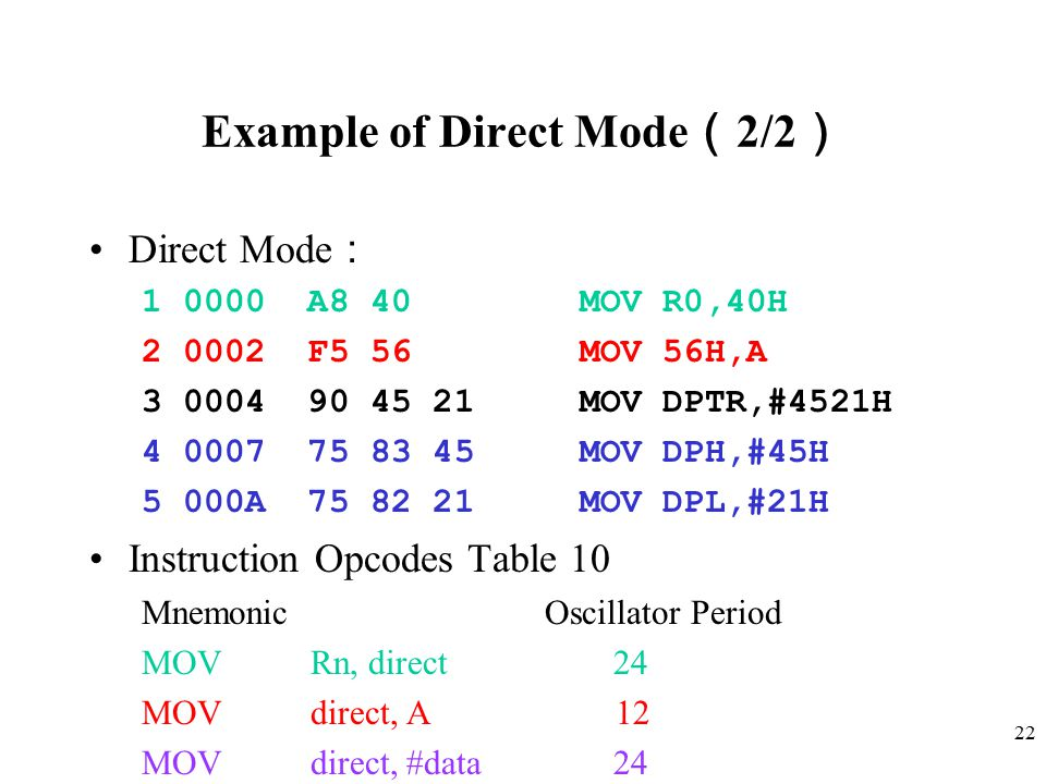 22 Example of Direct Mode ( 2/2 ) Direct Mode : 1 0000 A8 40 MOV R0,40H 2 0002 F5 56 MOV 56H,A 3 0004 90 45 21 MOV DPTR,#4521H 4 0007 75 83 45 MOV DPH,#45H 5 000A 75 82 21 MOV DPL,#21H Instruction Opcodes Table 10 Mnemonic Oscillator Period MOV Rn, direct 24 MOV direct, A 12 MOV direct, #data 24