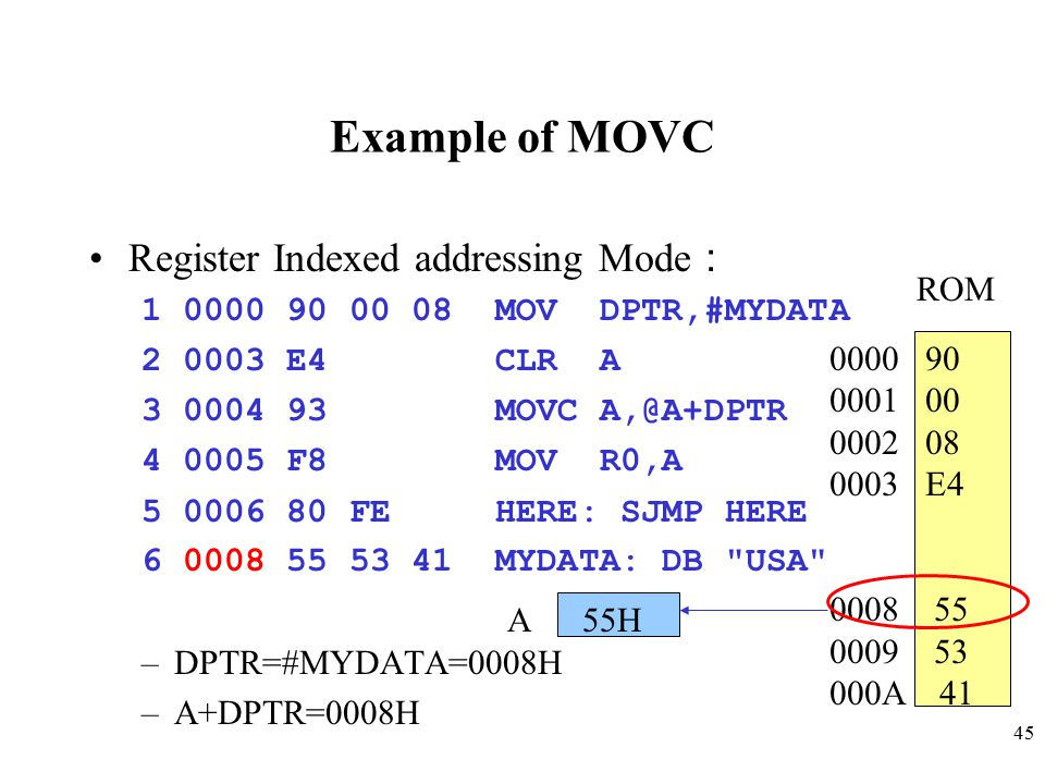 45 Example of MOVC Register Indexed addressing Mode : 1 0000 90 00 08 MOV DPTR,#MYDATA 2 0003 E4 CLR A 3 0004 93 MOVC A,@A+DPTR 4 0005 F8 MOV R0,A 5 0006 80 FE HERE: SJMP HERE 6 0008 55 53 41 MYDATA: DB USA –DPTR=#MYDATA=0008H –A+DPTR=0008H ROM 0000 90 0001 00 0002 08 0003 E4 0008 55 0009 53 000A 41 A 55H