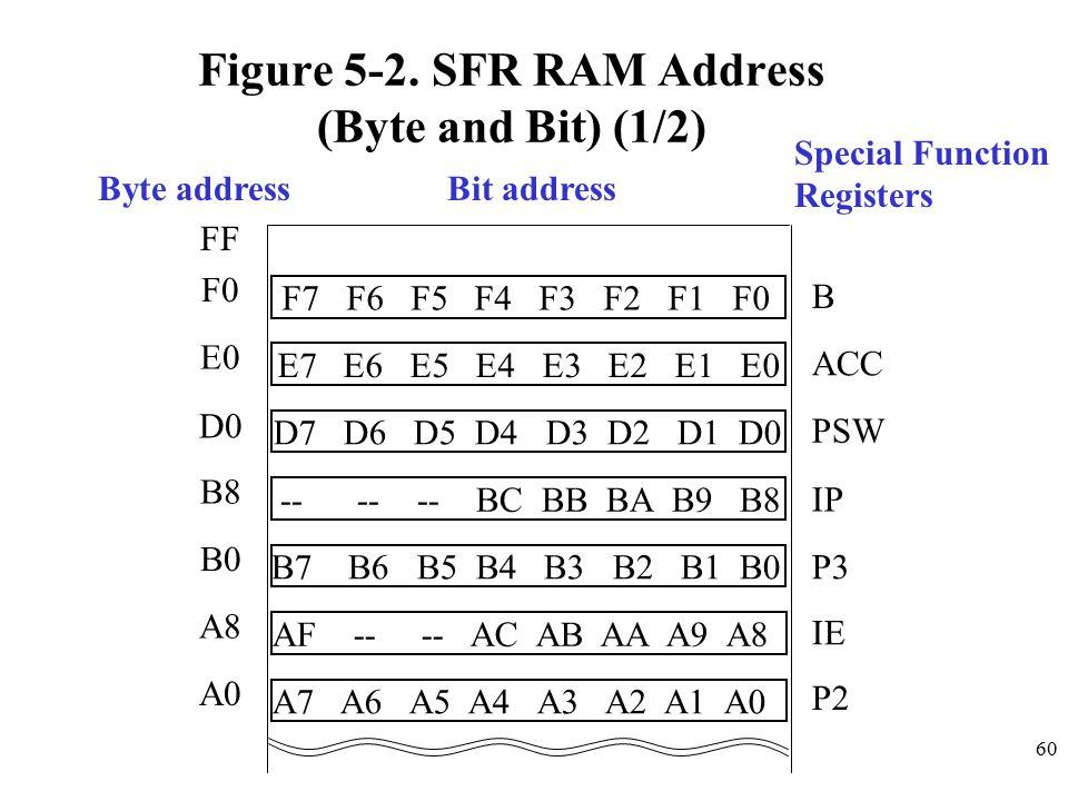 60 Figure 5-2.