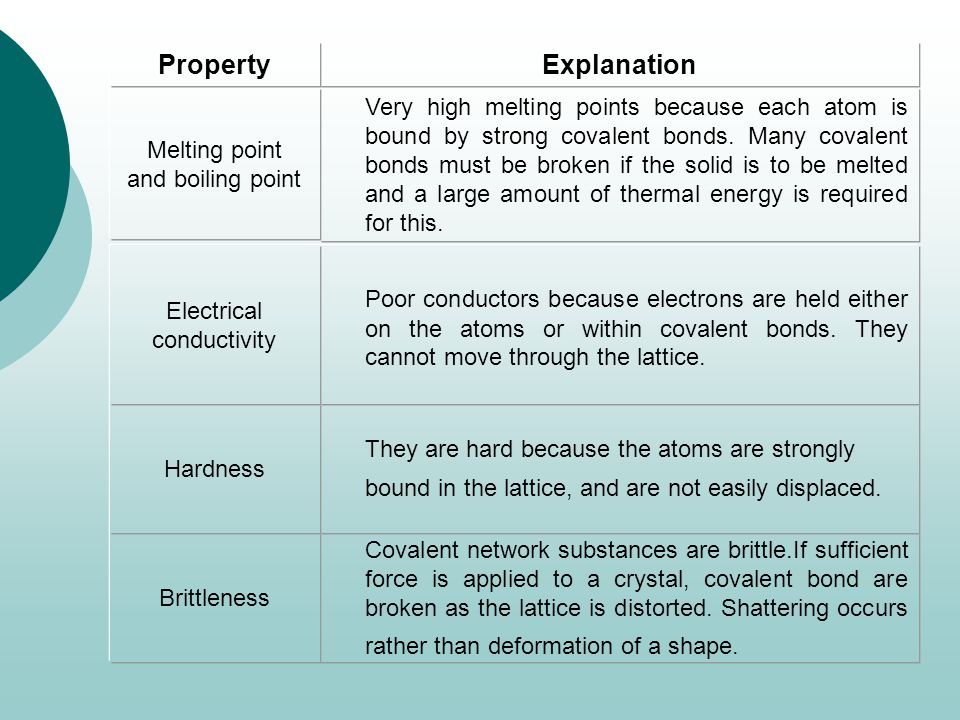 Covalent network substances are brittle.If sufficient force is applied to a crystal, covalent bond are broken as the lattice is distorted.